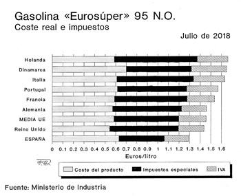 Precios de la gasolina en otros países europeos