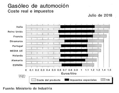Precios del gasóleo en otros países europeos
