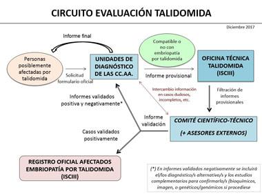 Circuito de evaluación