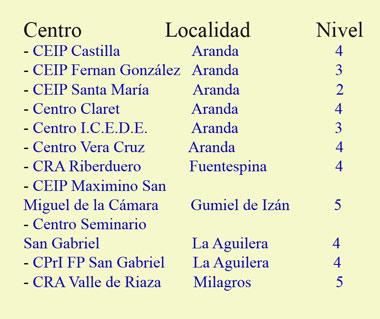 Centros educativos de Aranda y la Ribera certificados en la excelencia TIC