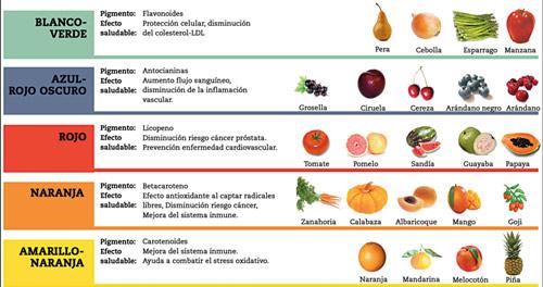 Infografía. Propiedades y beneficios que aportan los zumos