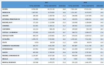 Comparación cantidad y densidad 2010/17 click para ampliar
