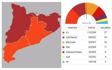 Resultados de las elecciones del 21-D, Cataluña